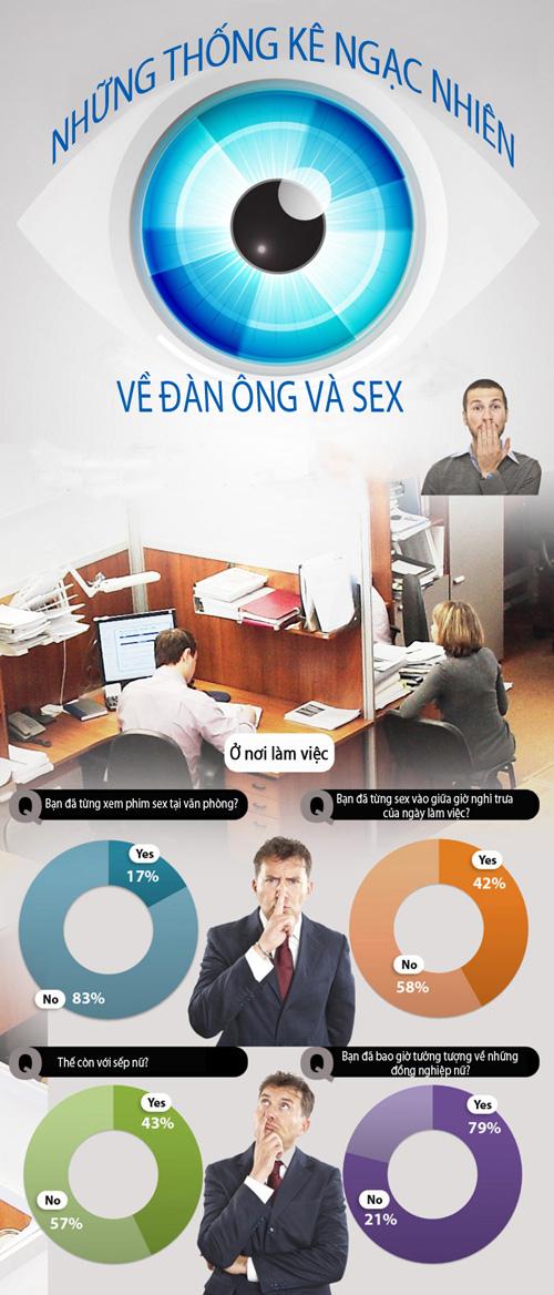 Thống kê về đàn ông và sex