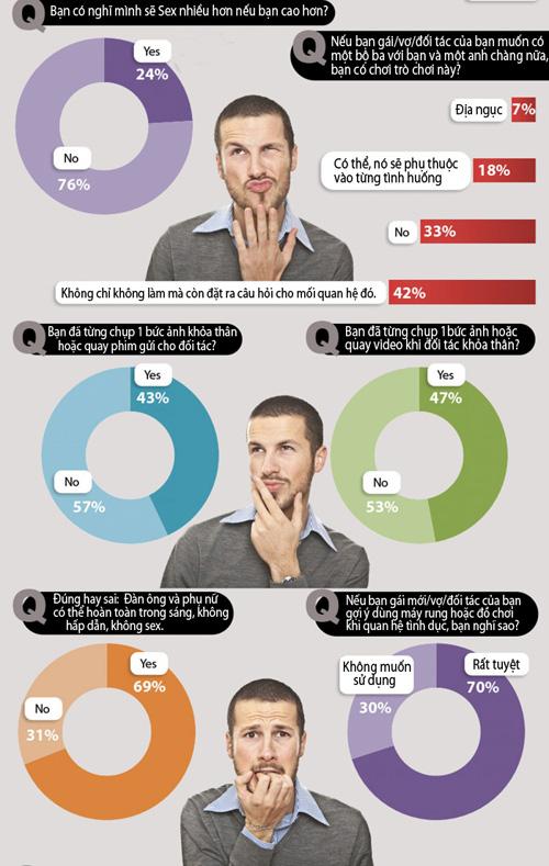 Thống kê về đàn ông và sex (4)