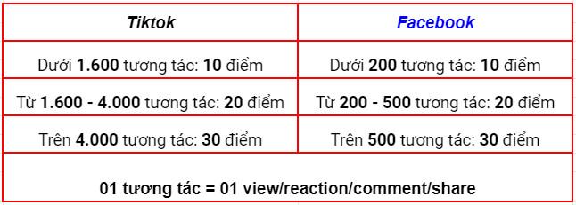 Bảng chấm điểm tương tác trên Tiktok & FaceBook