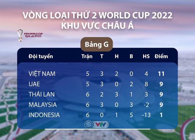 Lịch thi đấu, kết quả và bảng xếp hạng bảng G Vòng loại World Cup 2022 khu vực châu Á