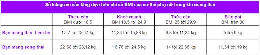 Bảng số cân nặng cần tăng dựa trên số liệu BMI của cơ thể bạn trong khi mang thai